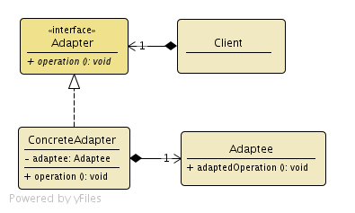 Wzorce projektowe adapter mariooshs developer diary na diagramie przedstawiony ccuart Image collections